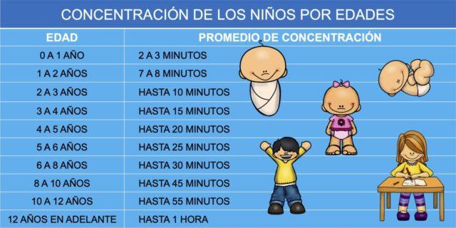 Tabla-con-el-tiempo-de-concentración-de-los-niños-según-su-edad